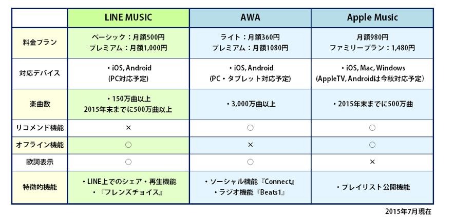 LINE AWA APPLE MUSICの比較