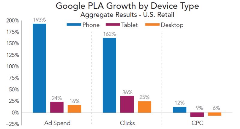 PLAの広告費推移